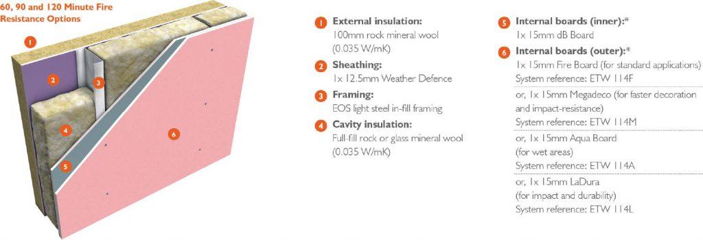 Thruwall Non-Loadbearing Infill System